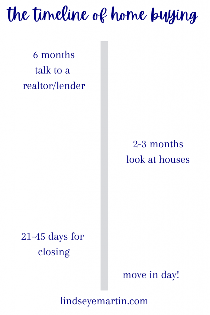 the timeline of the home buying process